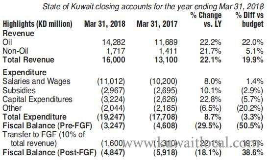 ministry-of-finance-announced-closing-accounts-for-the-fiscal-year-ending-march-31,-2018_kuwait