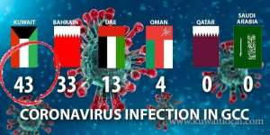 corona-virus-infections-has-increased-to-43-so-far_kuwait