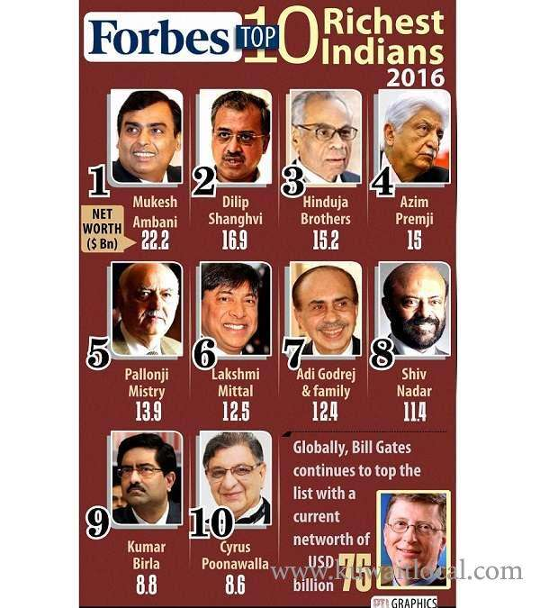 india's-100-richest-people-includes-many-non-resident-indians_kuwait